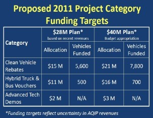 Proposed 2011 project Category Funding Targets