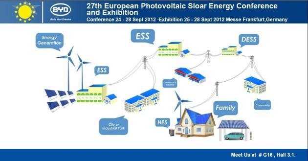 27th EU SEC